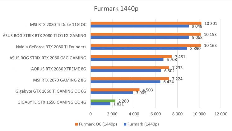 Benchmark Furmark 1440p GIGABYTE GTX 1650