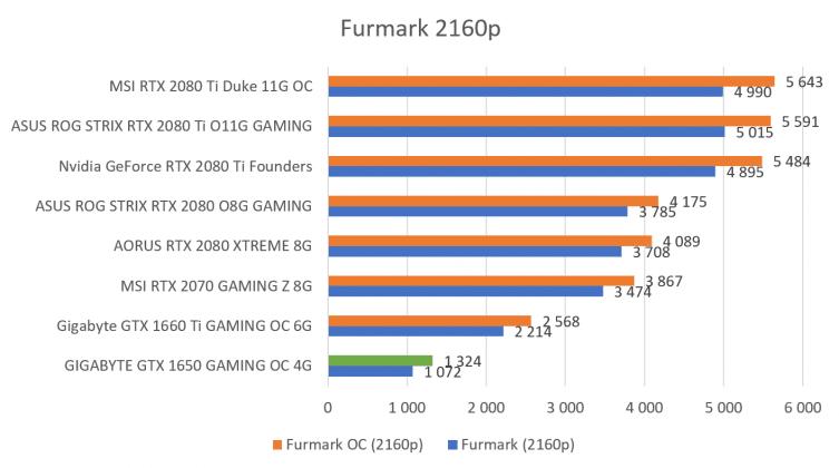 Benchmark Furmark 2160p GIGABYTE GTX 1650