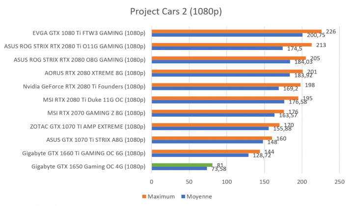Benchmark GTX 1650 Project Cars 2 1080p