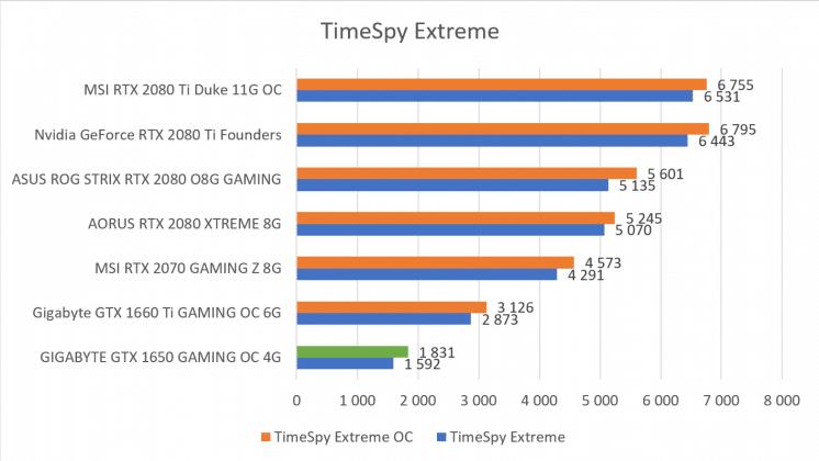 Benchmark 3DMark TimeSpy GIGABYTE GTX 1650