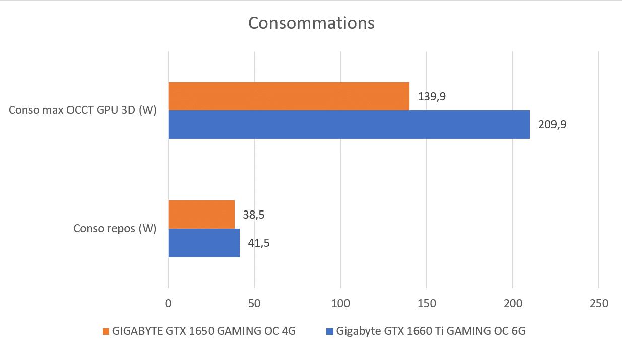 Consommation éléctrique carte graphique GTX 1650