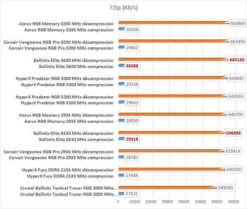 Test Ballistix Elite 3600 MHz benchmark 7Zip