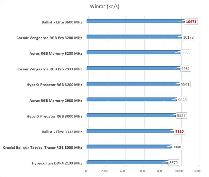 Test Ballistix Elite 3600 MHz benchmark Winrar