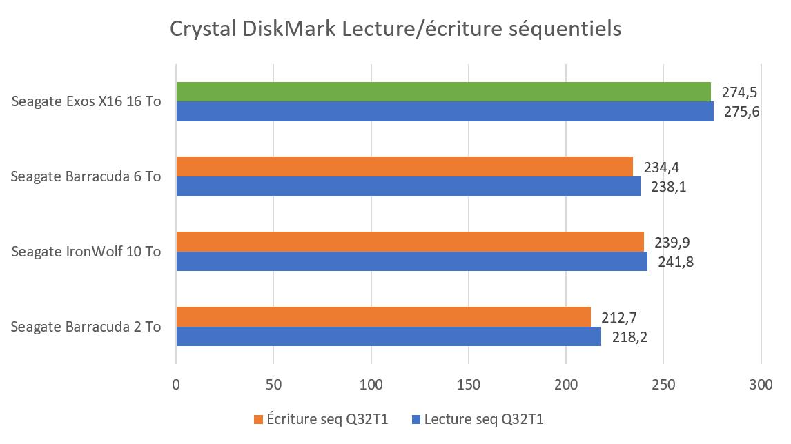 Benchmark CrystalDiskMar écriture et lecture séquentiel sur disque dur Seagate Exos X16