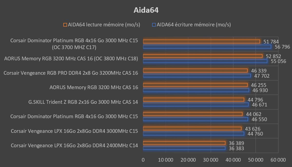 Benchmark Aida64 mémoire Corsair Dominator Platinum RGB 4x16 Go 3000 MHz C15