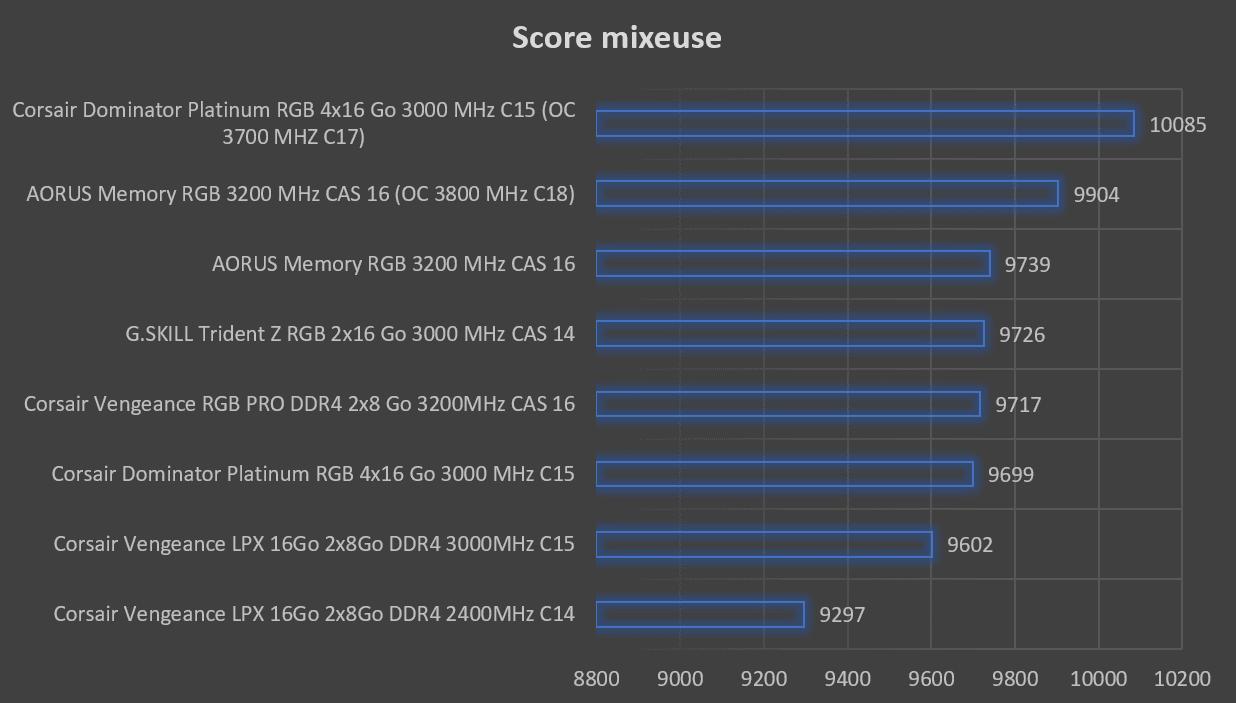 Benchmark moyenne HC mixeuse mémoire Corsair Dominator Platinum RGB 4x16 Go 3000 MHz C15
