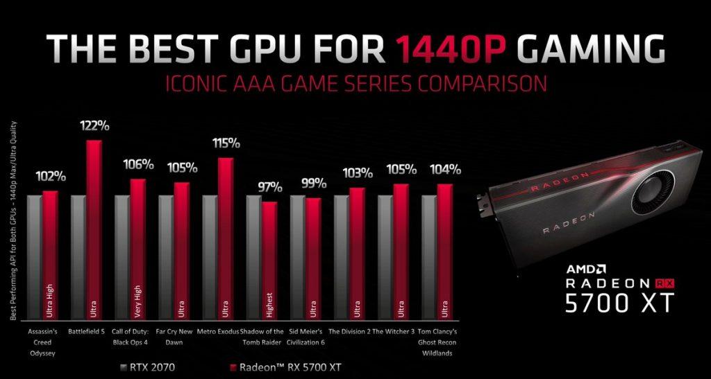 benchmark AMD Radeon RX 5700