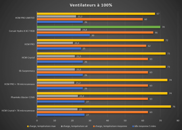 Benchmark waterblock CPU Corsair Hydro X XC7 température maximale 100%