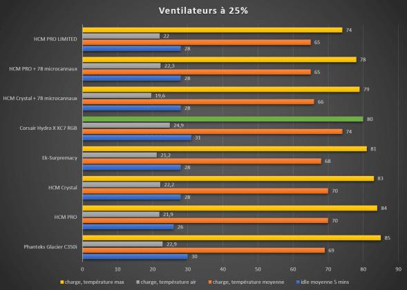Benchmark waterblock CPU Corsair Hydro X XC7 température maximum 25%