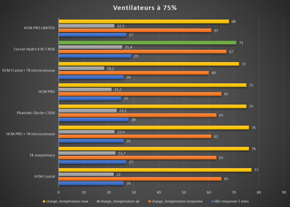 Benchmark waterblock CPU Corsair Hydro X XC7 température maximale 75%