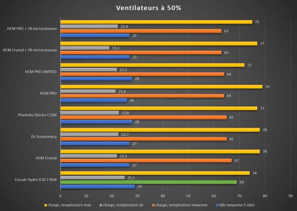 Benchmark waterblock CPU Corsair Hydro X XC7 température moyenne 50%