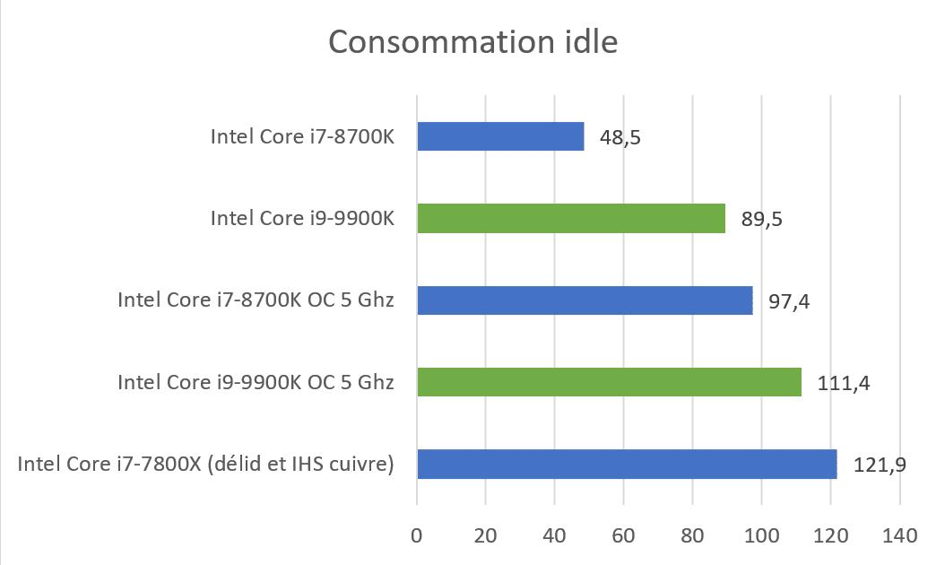 Consommation repos Intel Core i9-9900K