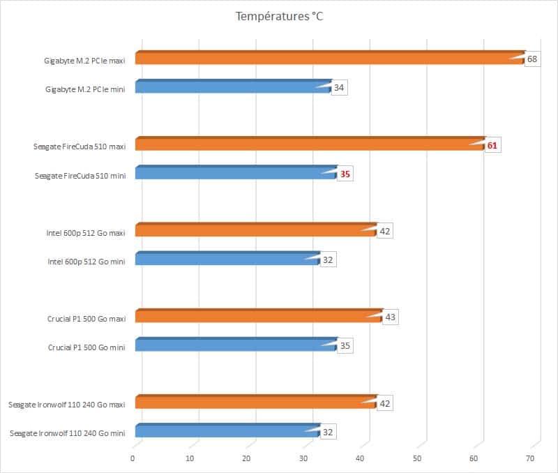 Seagate FireCuda 510 températures