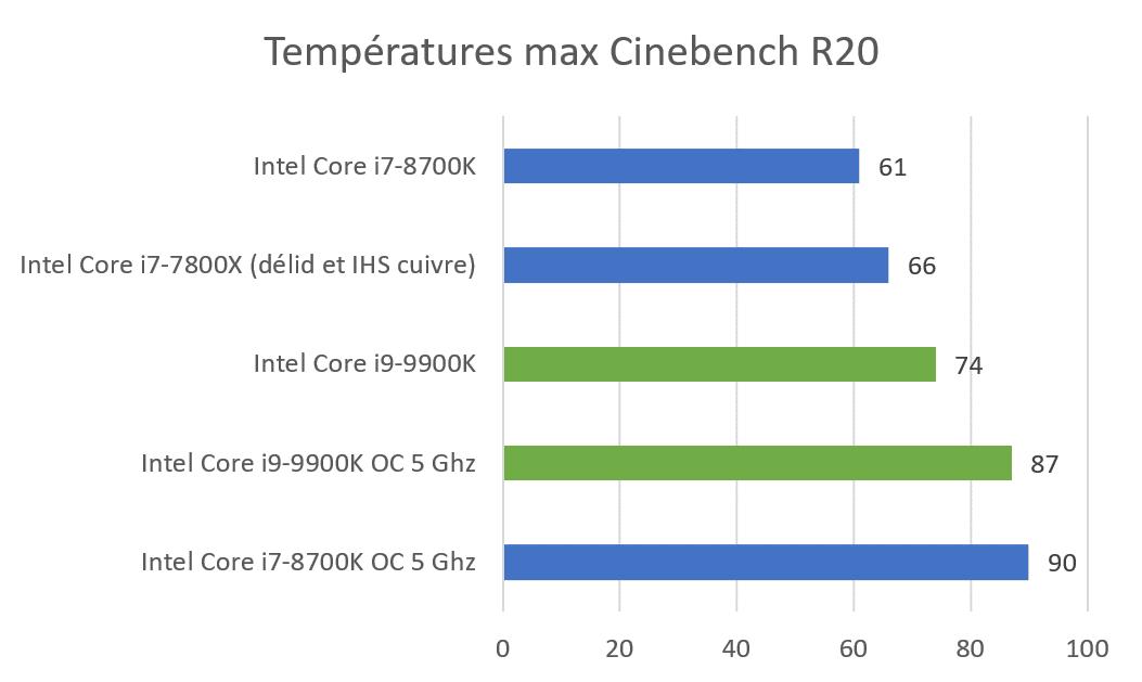Températures CPU i9-9900K benchmark Cinebench R20