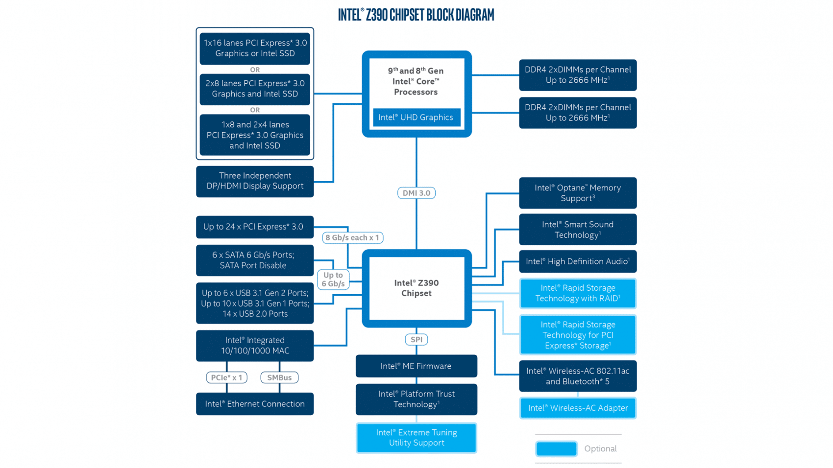 Diagramme chipset Intel Z390