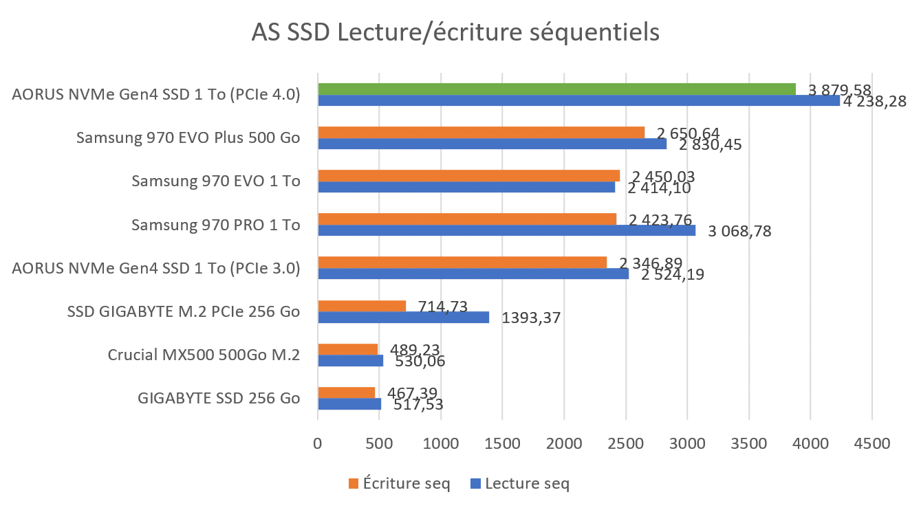 Benchmark AS SSD AORUS NVMe PCIe 4.0