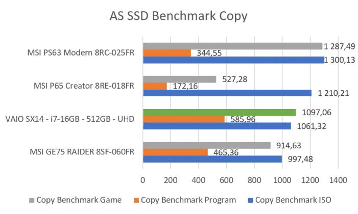 Benchmark AS SSD copy VAIO