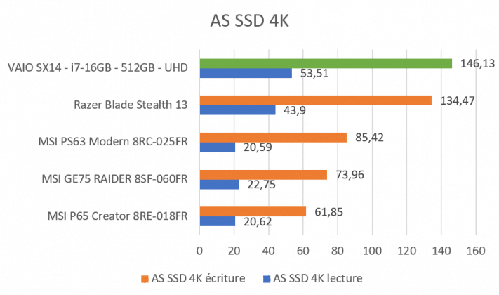 Benchmark AS SSD 4K VAIO