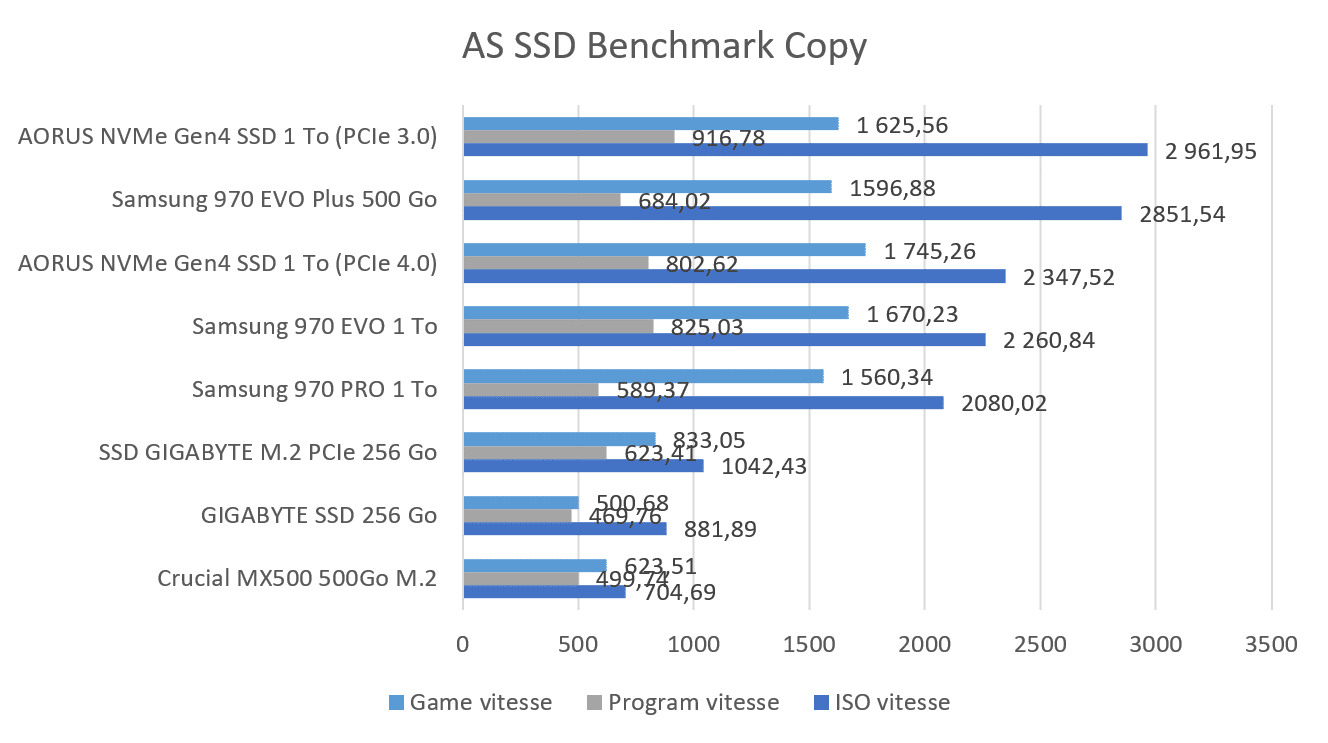 Benchmark AS SSD Copy