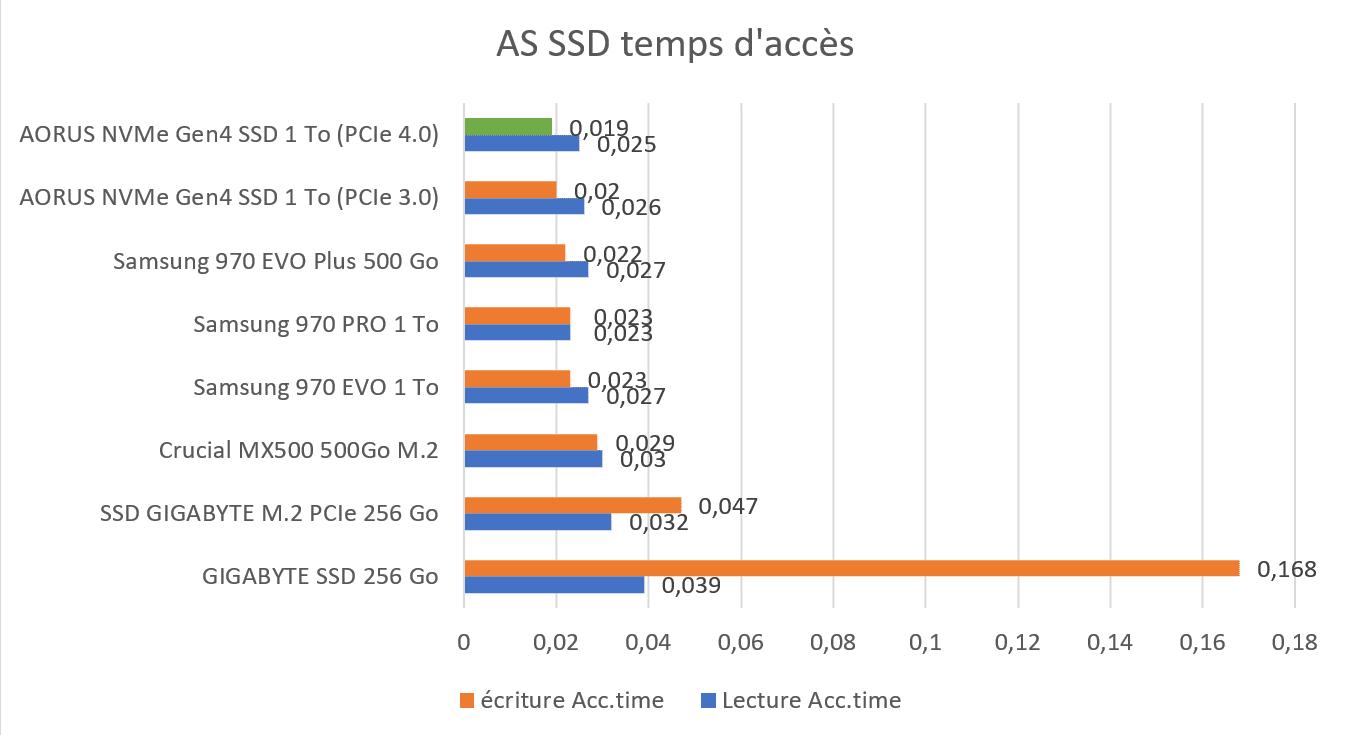 Benchmark AS SSD temps d'accès