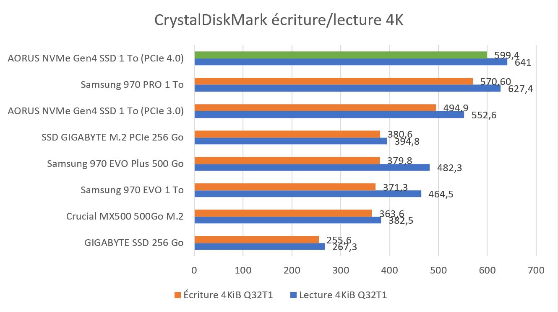 Benchmark CrystalDiskMark lecture écriture 4K