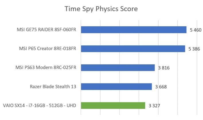 Benchmark Time Spy VAIO SX14