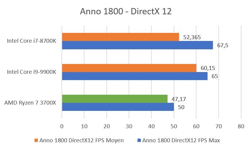 Benchmark Ryzen 7 3700X Anno 1800