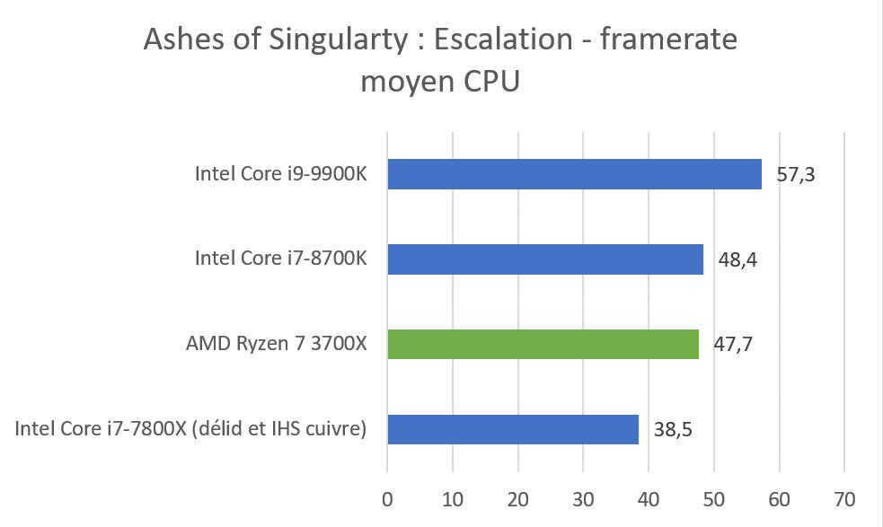 Benchmark AMD Ryzen 7 3700X Ashes Of Singularity Escalation