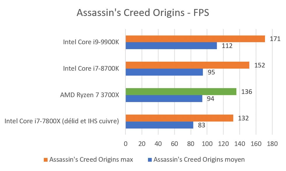 Benchmark AMD Ryzen 7 3700X Assassin's Creed