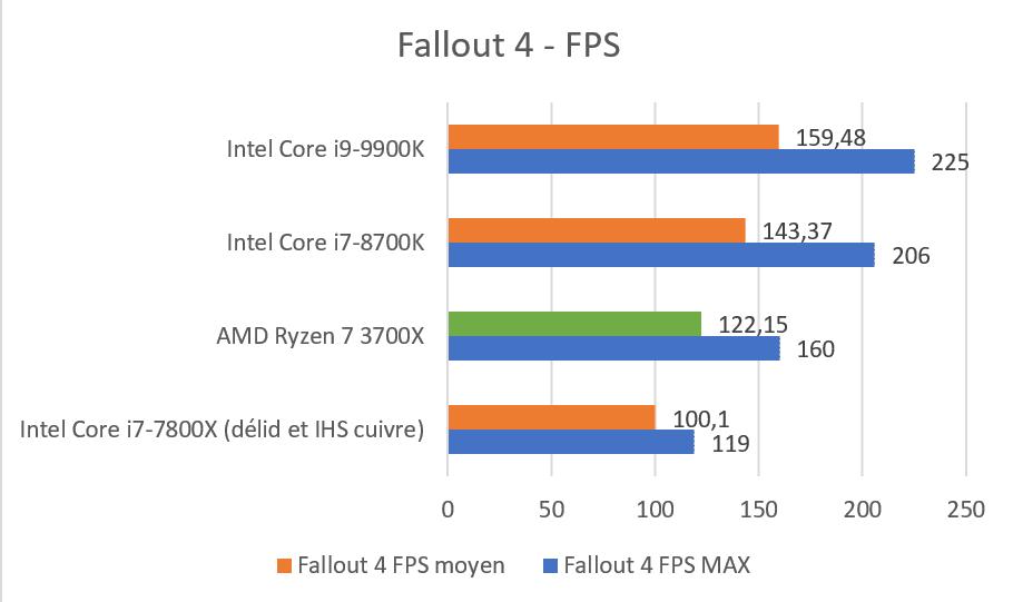Benchmark Ryzen 7 3700X Fallout