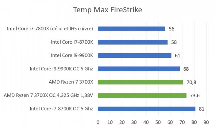 Températures AMD Ryzen 7 3700X Firestrike