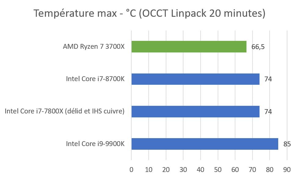 température charge OCCT Linpack