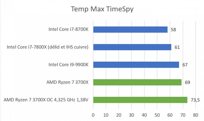 Températures AMD Ryzen 7 3700X TimeSpy