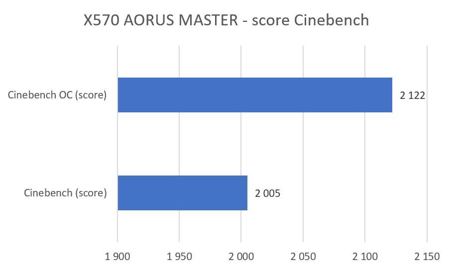 Test : Gigabyte X570 AORUS MASTER, bienvenue aux Ryzen 3000
