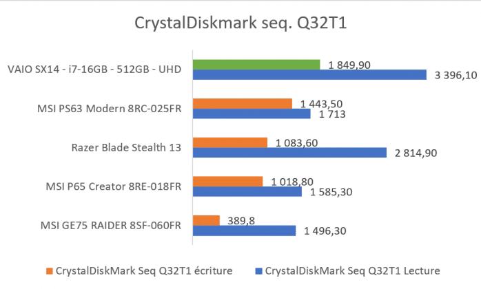 Test SSD Samsung PM981 sur VAIO SX14 benchmark CrystalDiskMark