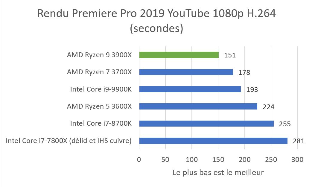 Test : AMD Ryzen 9 3900X, un gros processeur 12 cœurs