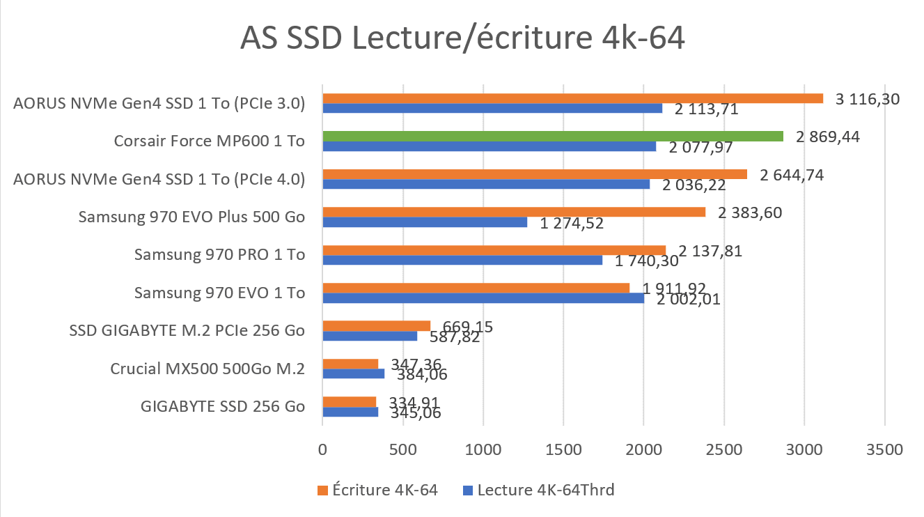 Benchmark AS SSD 4K-64 SSD Corsair