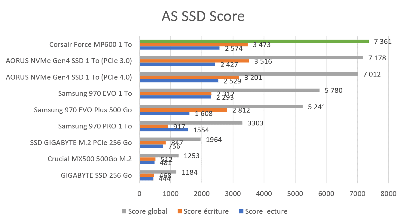 Benchmark AS SSD Score SSD Corsair
