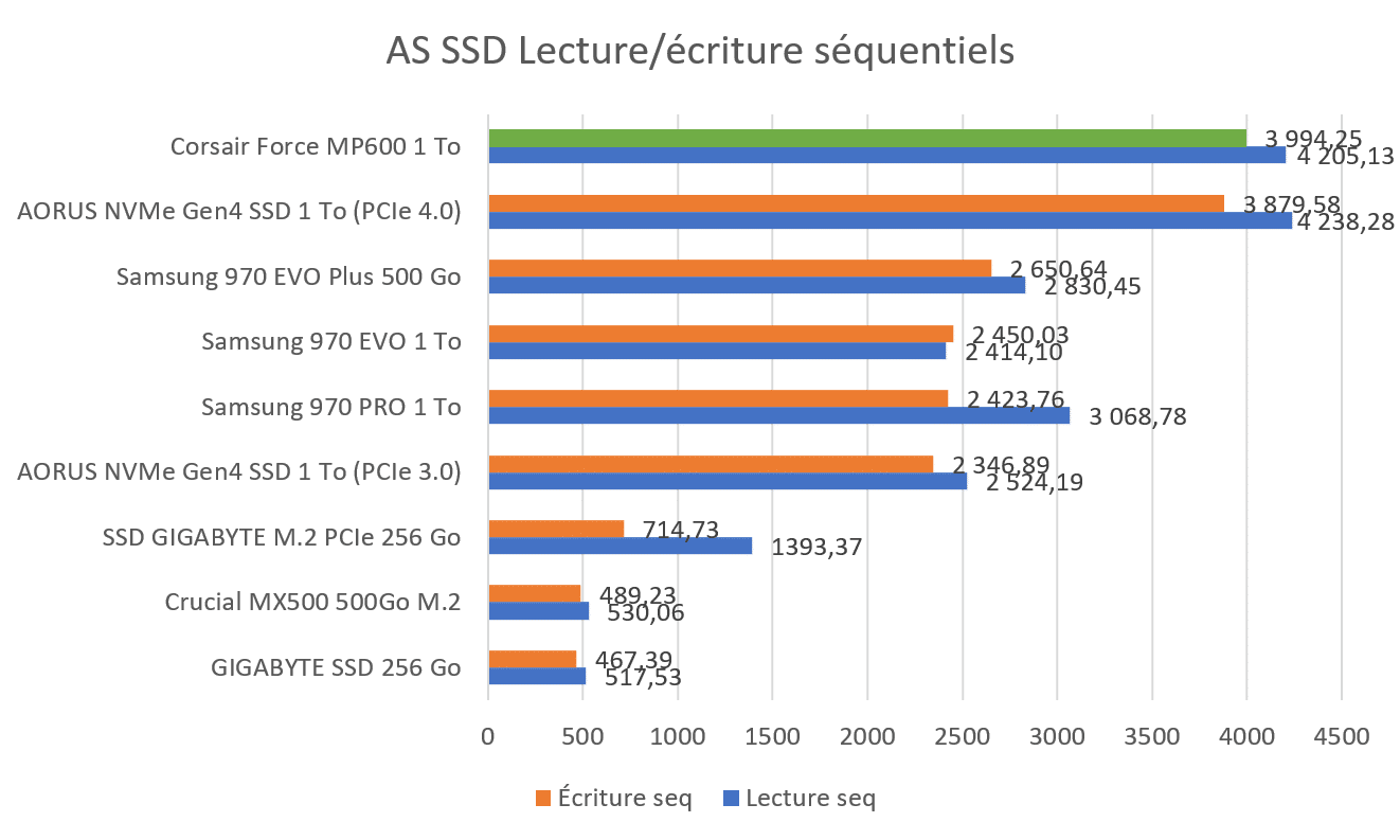 Benchmark AS SSD Séquentiel SSD Corsair