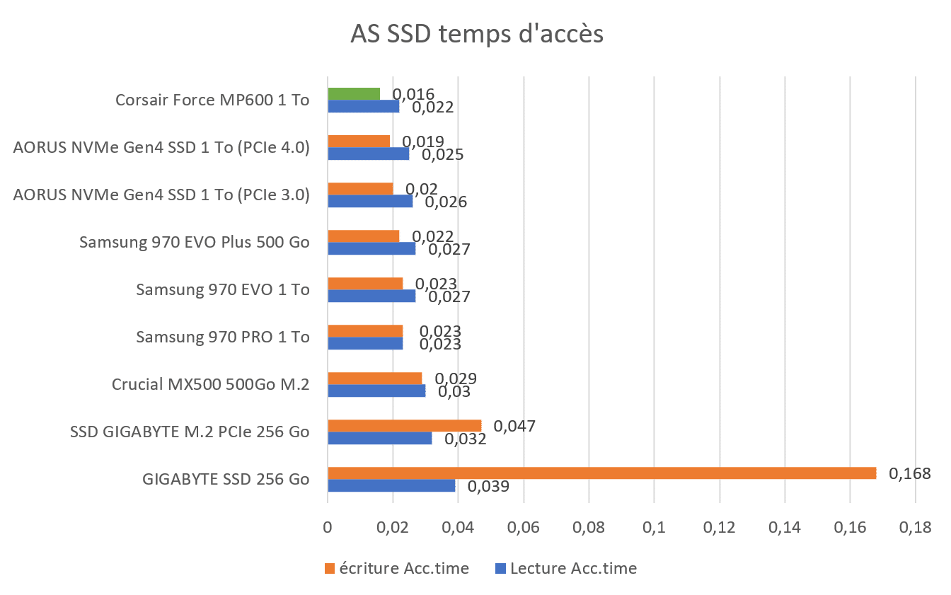Benchmark AS SSD temps d'accès SSD Corsair