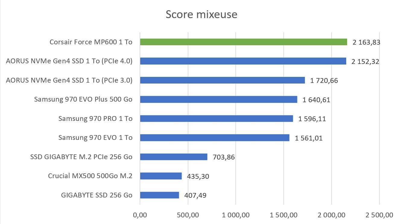 Benchmark moyenne des scores