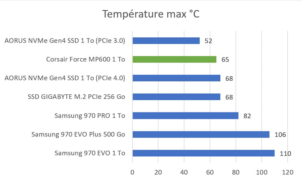Températures du SSD en charge