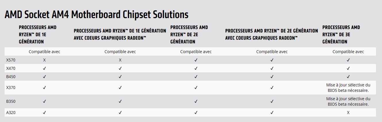 Compatibilité des processeurs AMD Ryzen 3000 sur les chipsets du socket AM4