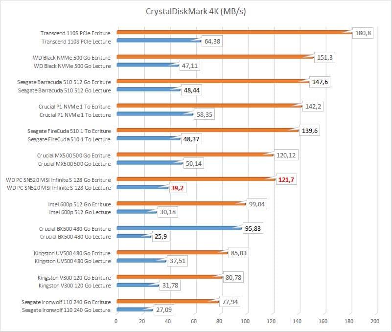 MSI Infinite S 9th CrystalDiskMark 4K
