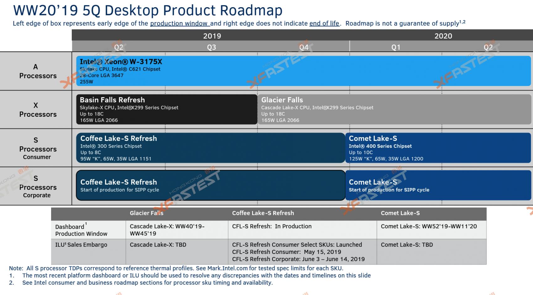 Roadmap Intel 2020