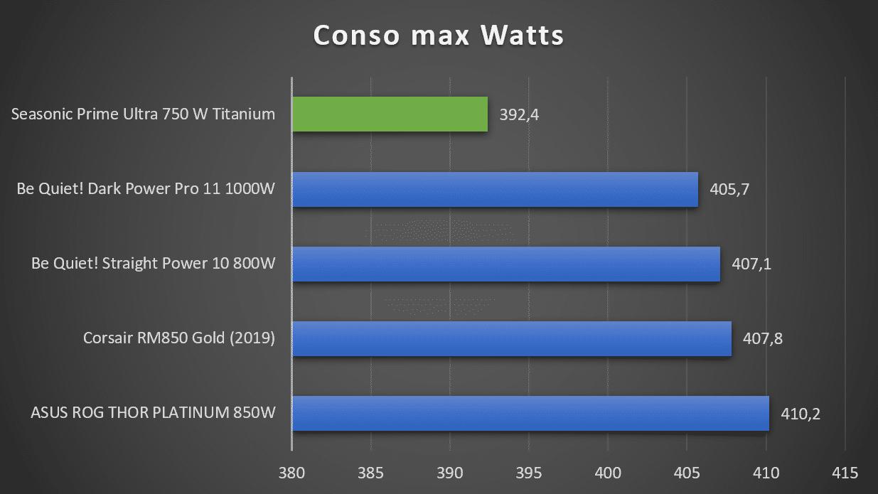 Consommation alimentation Seasonic Prime Ultra Titanium