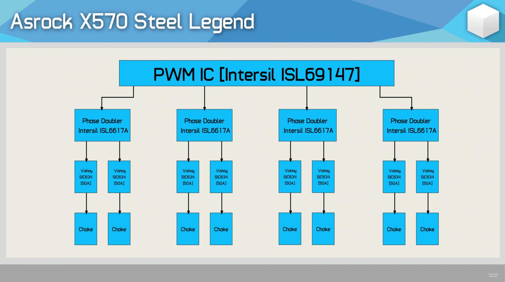VRM ASRock X570 Steel Legend