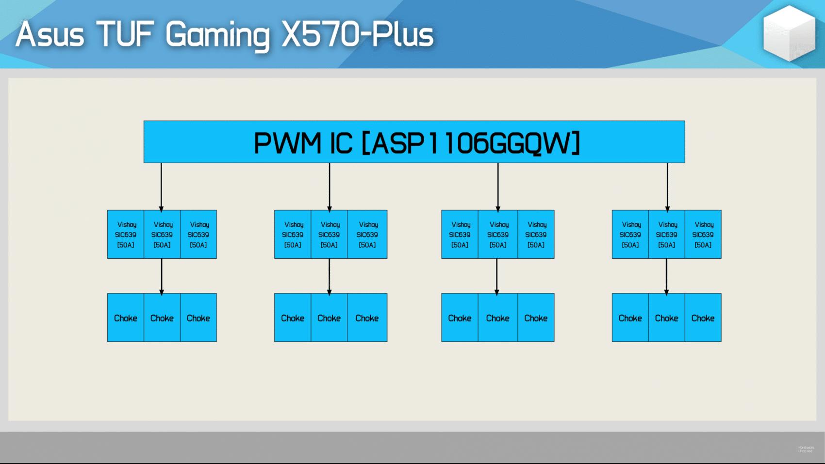 VRM ASUS TUF Gaming X570-Plus
