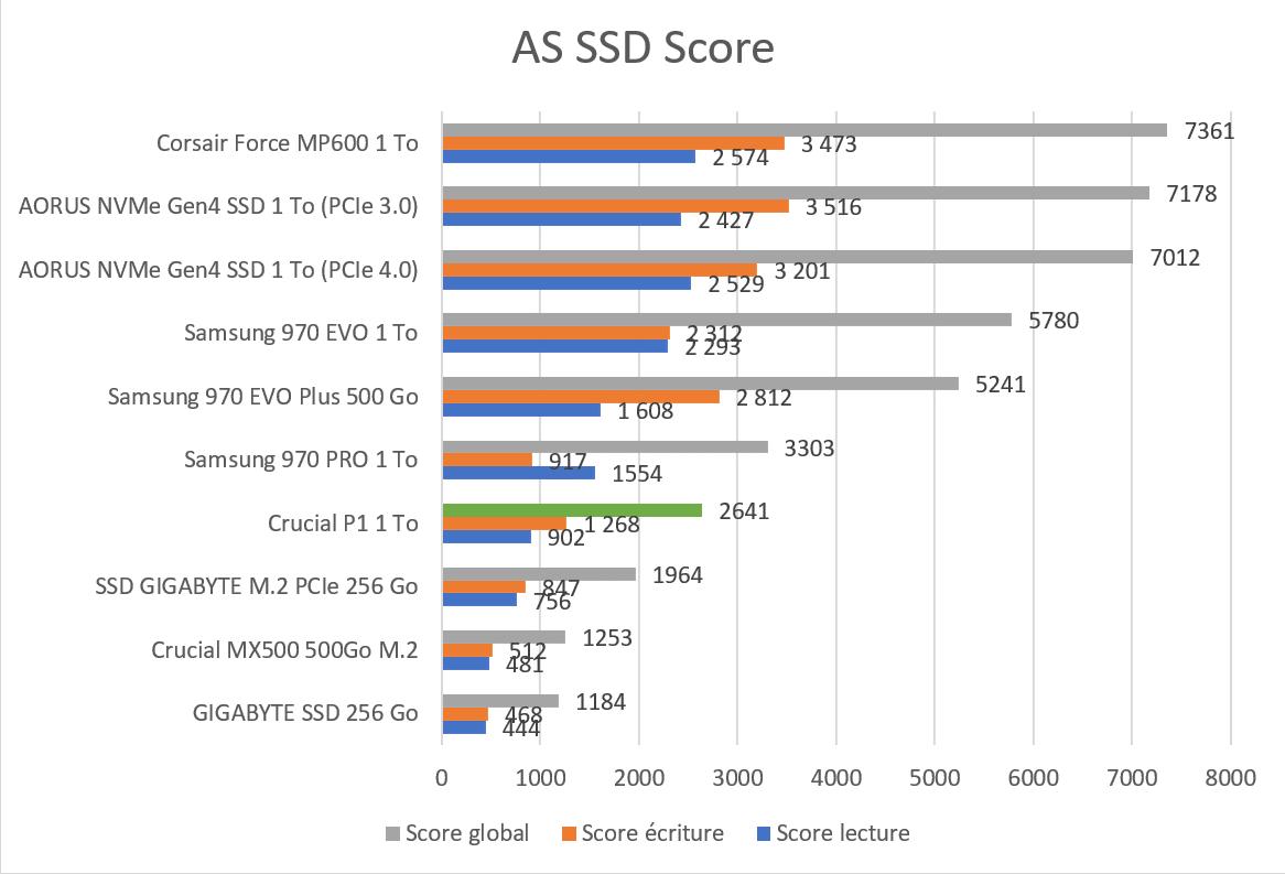 AS SSD Benchmark Score