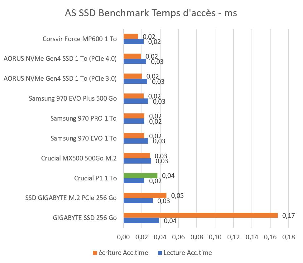 Temps d'accès SSD